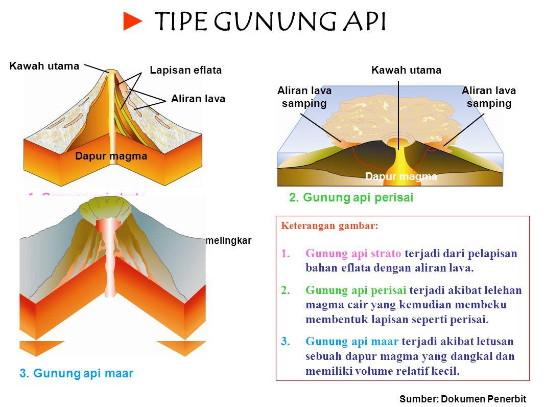 TIPE GUNUNG API 1. Gunung api strato 2. Gunung api perisai