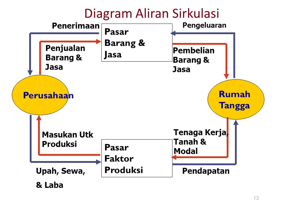 Diagram Aliran Sirkulasi