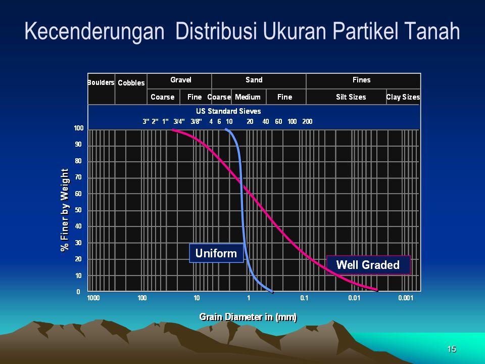 Kecenderungan Distribusi Ukuran Partikel Tanah