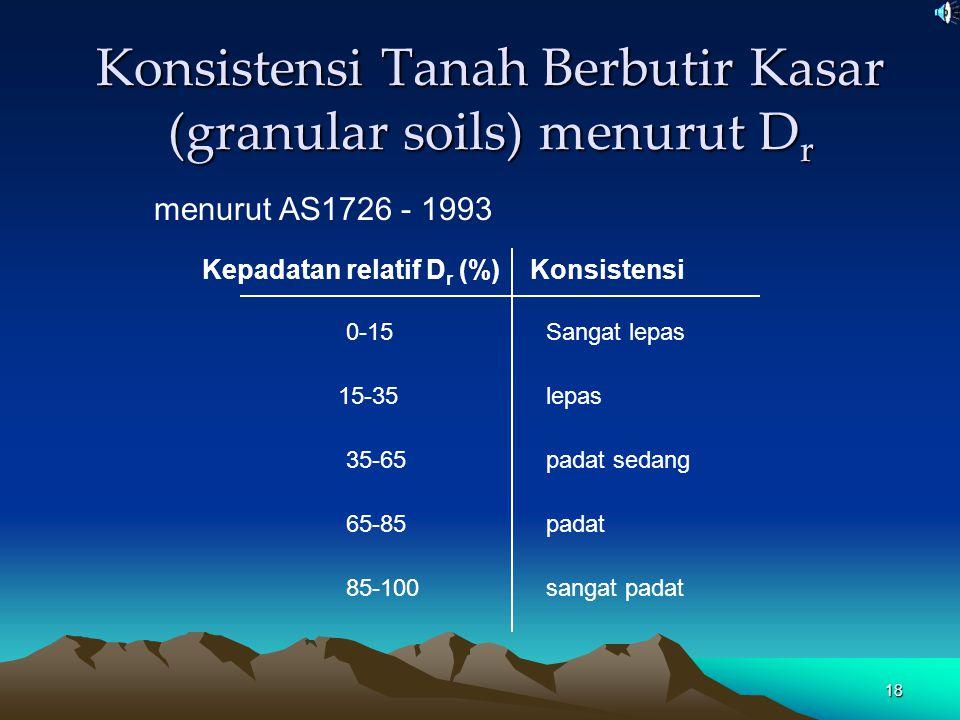 Konsistensi Tanah Berbutir Kasar (granular soils) menurut Dr