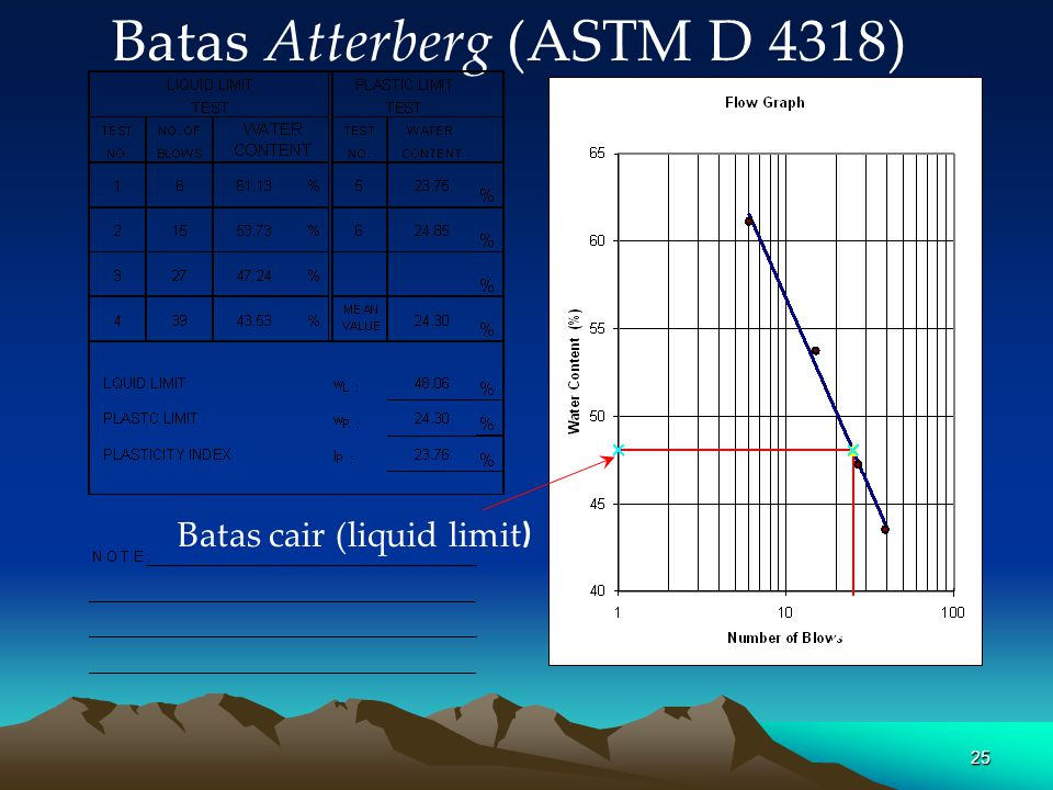 Batas Atterberg (ASTM D 4318)
