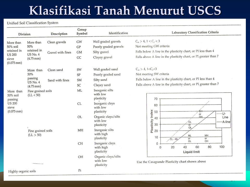 Klasifikasi Tanah Menurut USCS