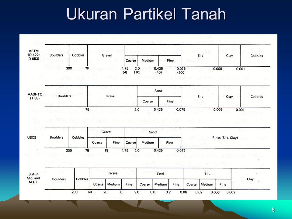 Ukuran Partikel Tanah