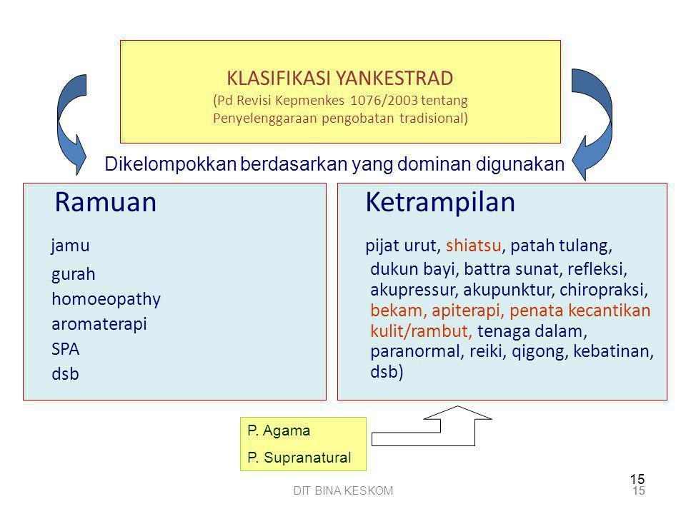 KLASIFIKASI YANKESTRAD (Pd Revisi Kepmenkes 1076/2003 tentang Penyelenggaraan pengobatan tradisional)