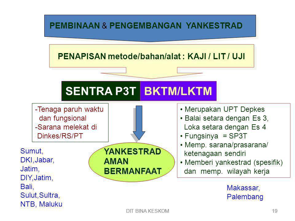 PENAPISAN metode/bahan/alat : KAJI / LIT / UJI