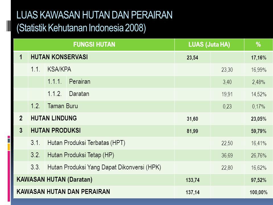LUAS KAWASAN HUTAN DAN PERAIRAN (Statistik Kehutanan Indonesia 2008)