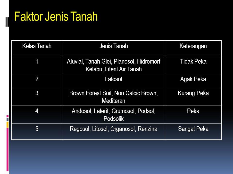 Faktor Jenis Tanah Kelas Tanah Jenis Tanah Keterangan 1