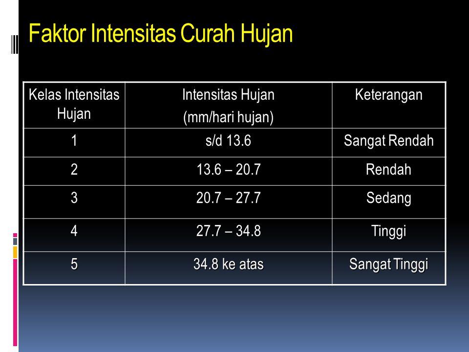 Faktor Intensitas Curah Hujan