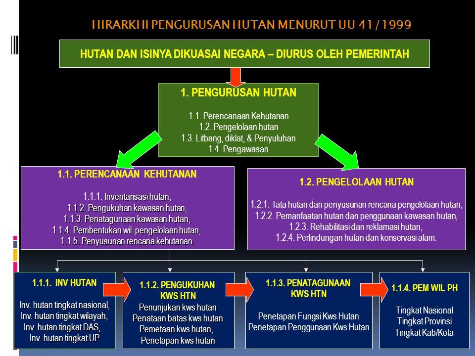 HIRARKHI PENGURUSAN HUTAN MENURUT UU 41/1999