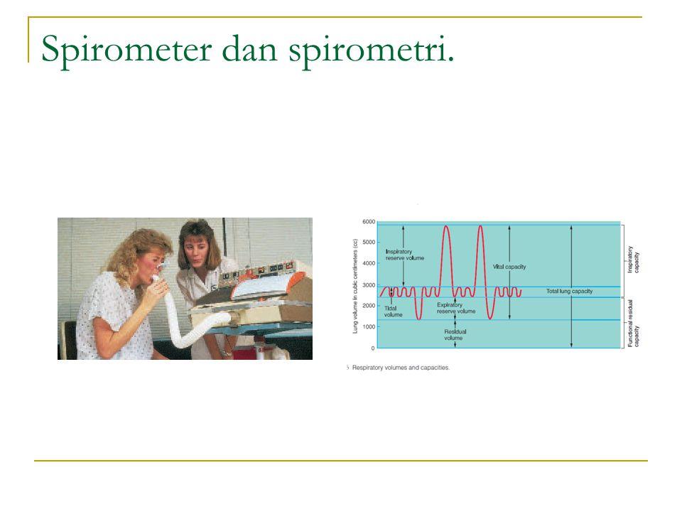 Spirometer dan spirometri.