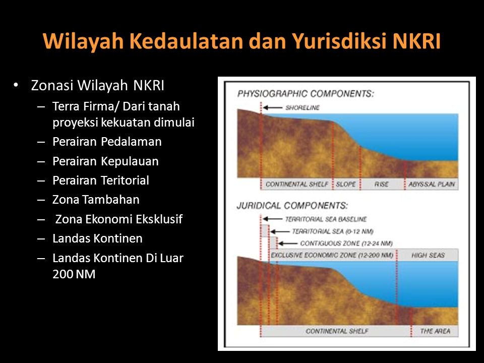 Wilayah Kedaulatan dan Yurisdiksi NKRI