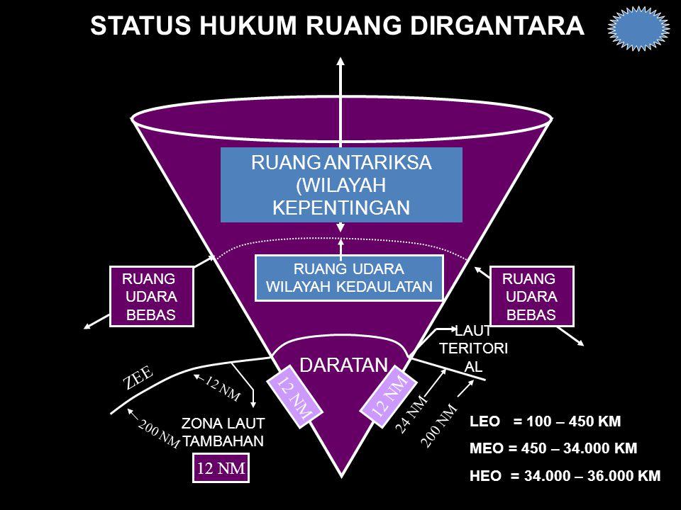 STATUS HUKUM RUANG DIRGANTARA