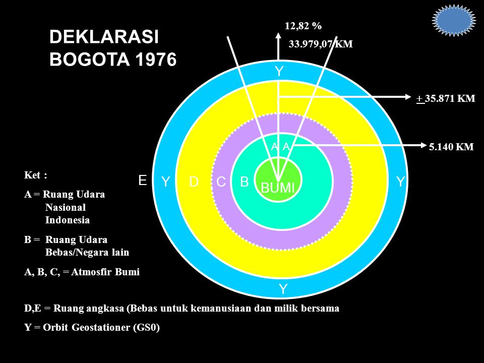 DEKLARASI BOGOTA 1976 BUMI Y E Y D C B Y Y 12,82 % 33.979,07 KM