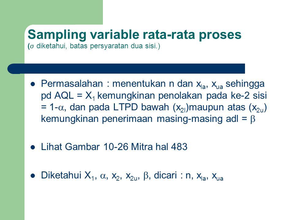 Sampling variable rata-rata proses ( diketahui, batas persyaratan dua sisi.)