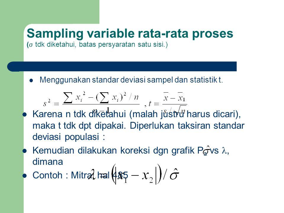 Sampling variable rata-rata proses ( tdk diketahui, batas persyaratan satu sisi.)