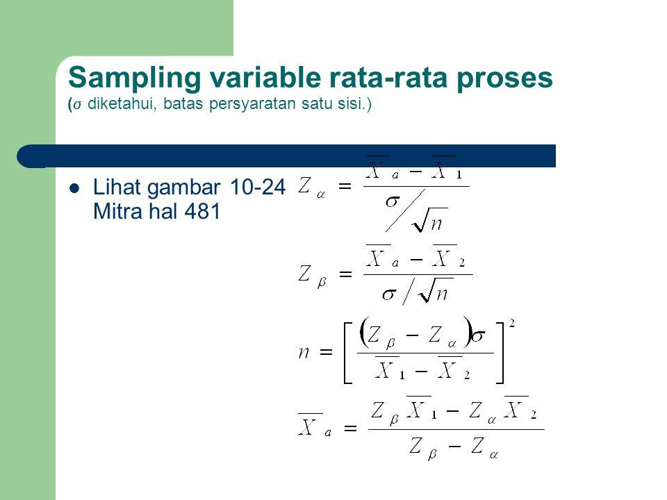 Sampling variable rata-rata proses ( diketahui, batas persyaratan satu sisi.)