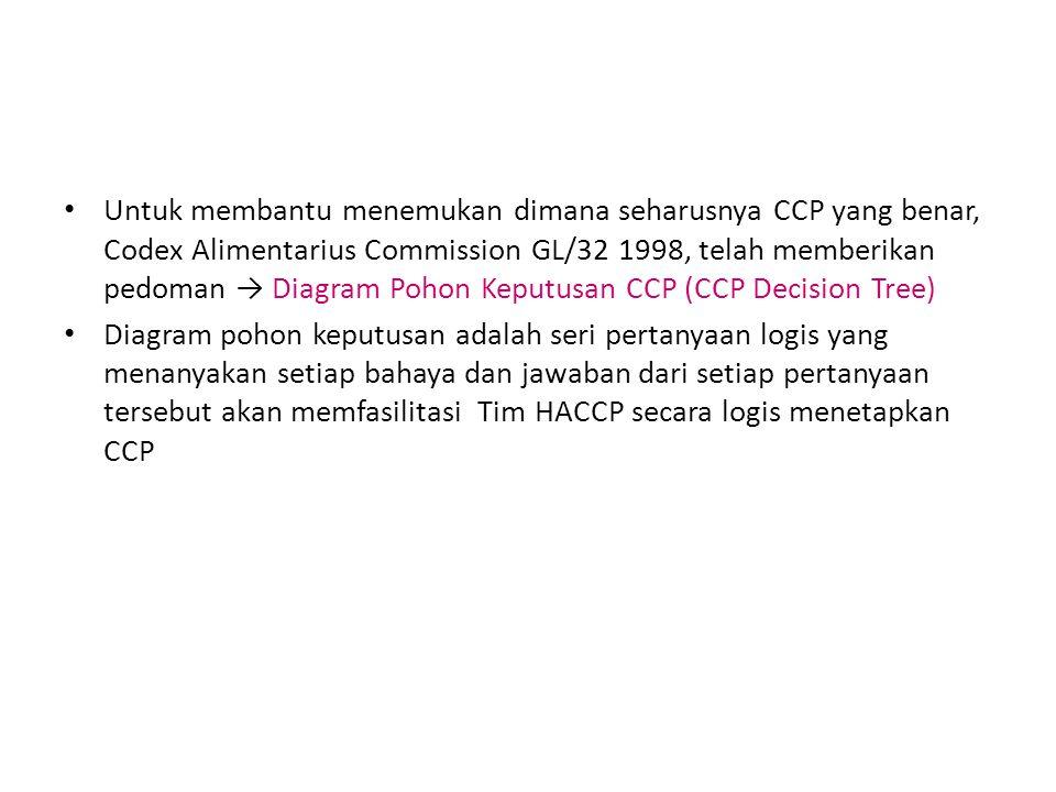 Untuk membantu menemukan dimana seharusnya CCP yang benar, Codex Alimentarius Commission GL/32 1998, telah memberikan pedoman → Diagram Pohon Keputusan CCP (CCP Decision Tree)
