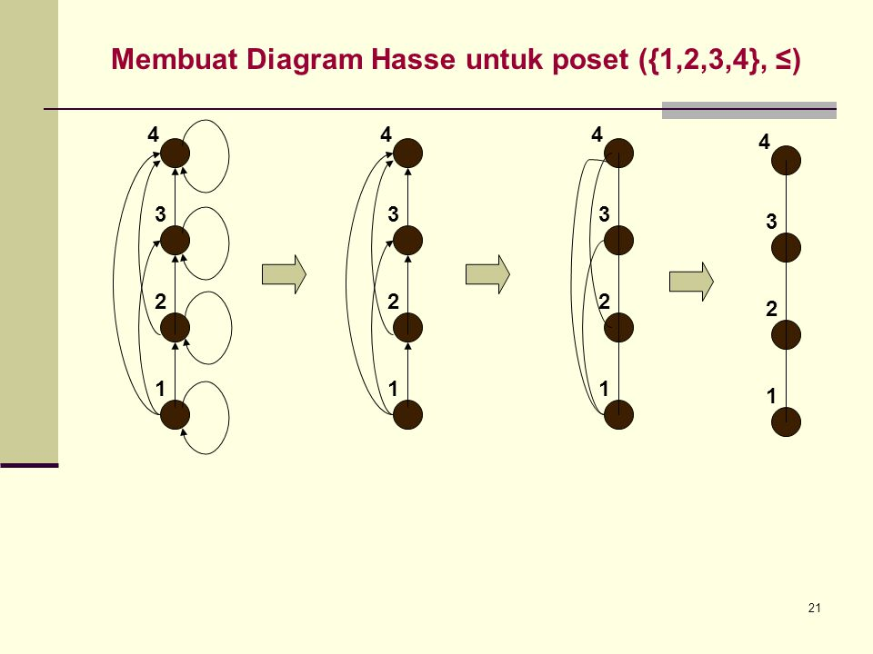 Relasi ekivalen dan urutan parsial ppt download 21 membuat diagram hasse untuk poset 1234 ccuart Gallery