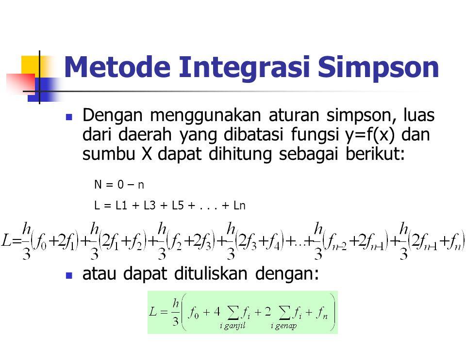 Metode Integrasi Simpson