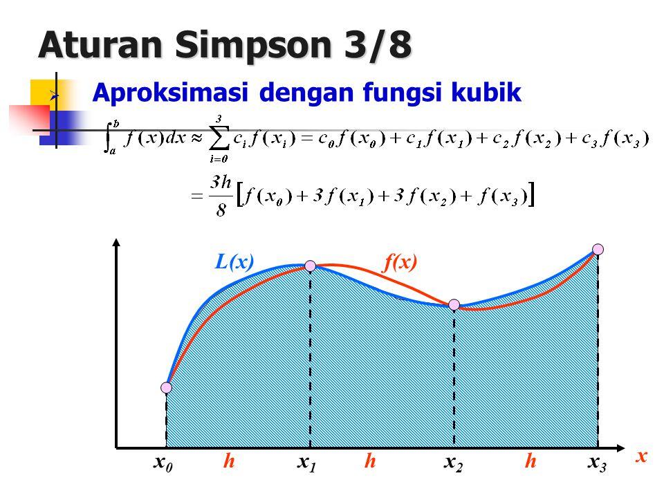 Aturan Simpson 3/8 Aproksimasi dengan fungsi kubik L(x) f(x) x x0 h x1