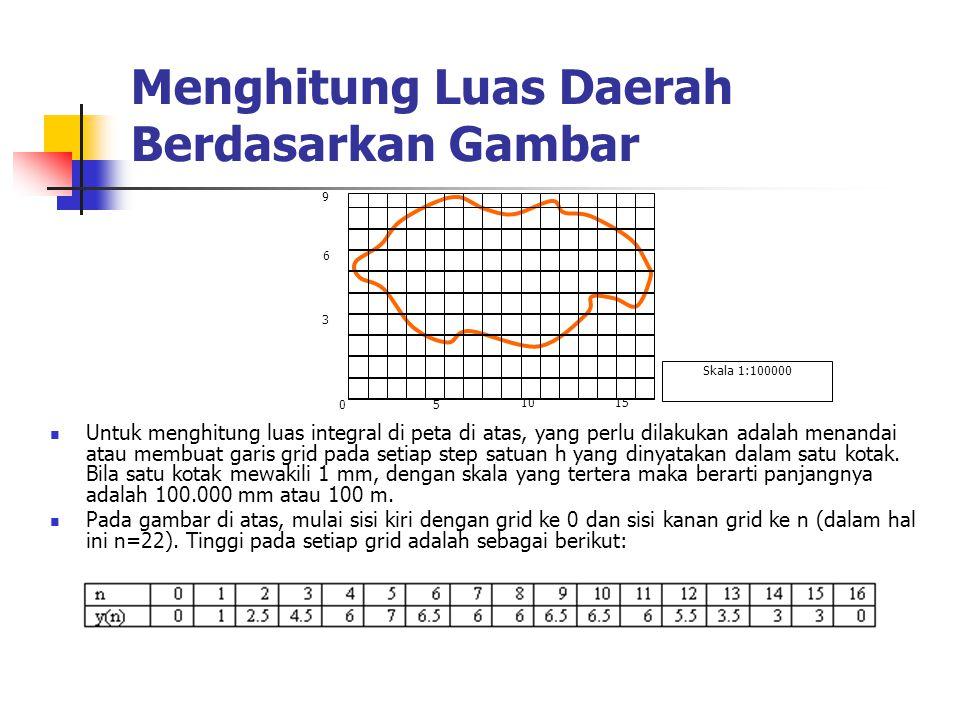 Menghitung Luas Daerah Berdasarkan Gambar