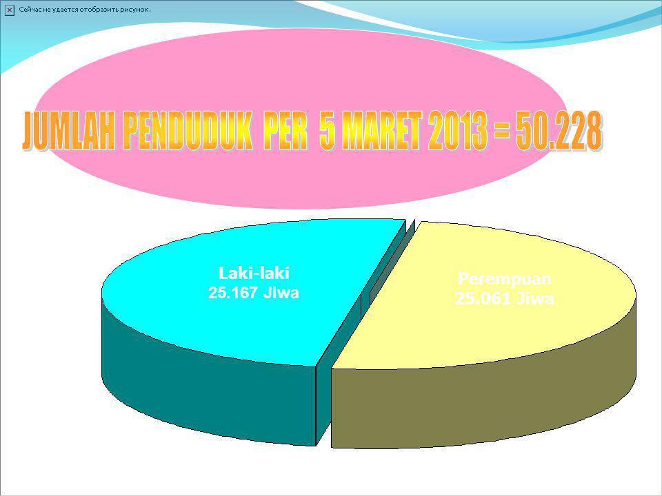 JUMLAH PENDUDUK PER 5 MARET 2013 = 50.228