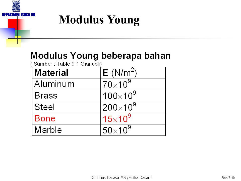 Modulus Young