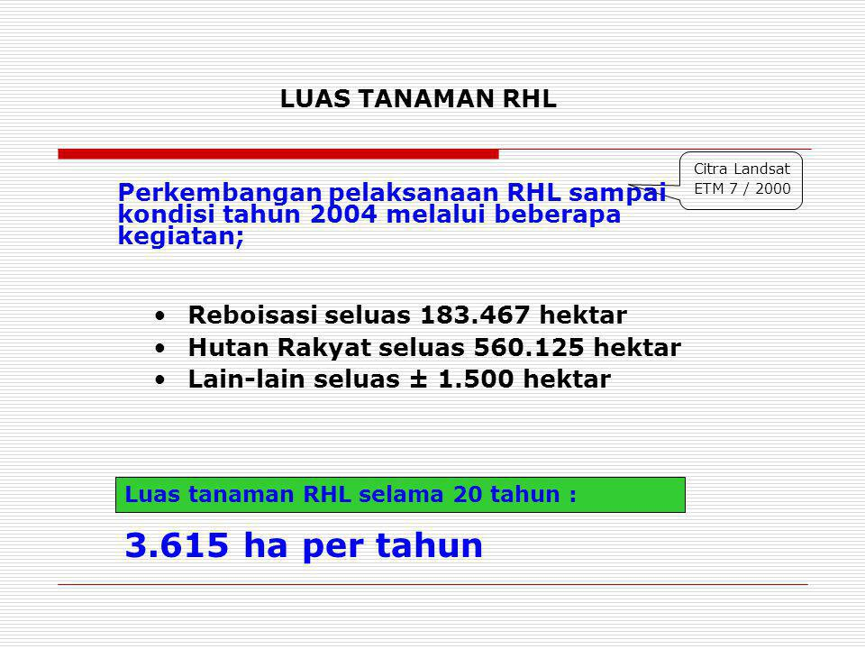 3.615 ha per tahun LUAS TANAMAN RHL