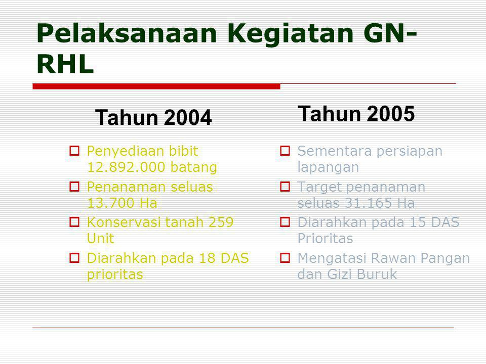 Pelaksanaan Kegiatan GN-RHL
