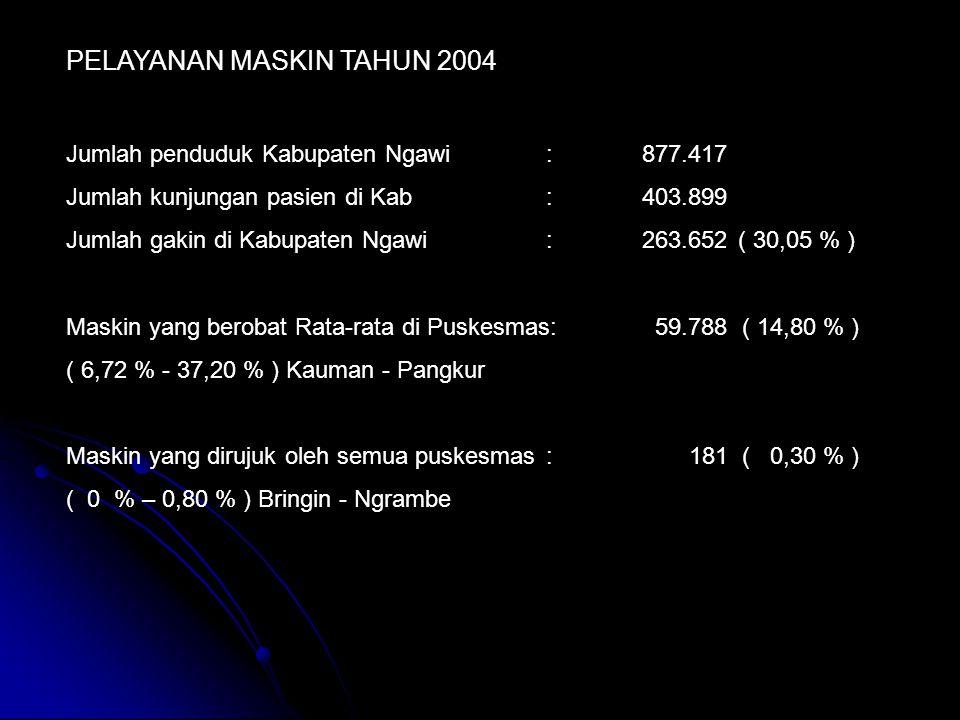 PELAYANAN MASKIN TAHUN 2004
