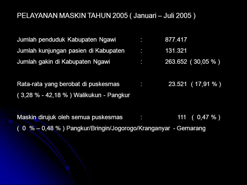 PELAYANAN MASKIN TAHUN 2005 ( Januari – Juli 2005 )