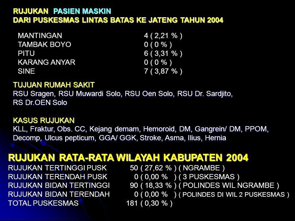 RUJUKAN RATA-RATA WILAYAH KABUPATEN 2004