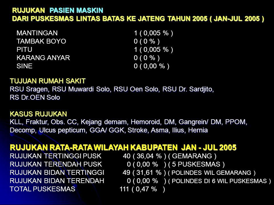 RUJUKAN RATA-RATA WILAYAH KABUPATEN JAN - JUL 2005