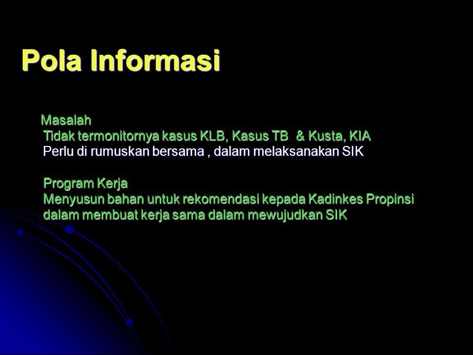 Pola Informasi Tidak termonitornya kasus KLB, Kasus TB & Kusta, KIA