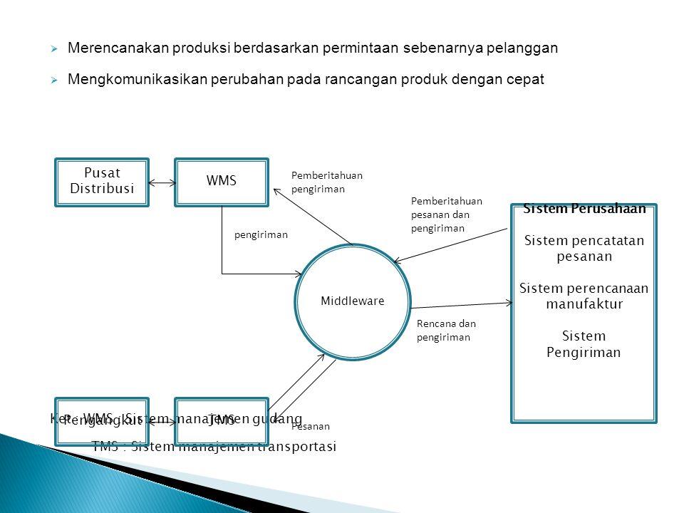 Merencanakan produksi berdasarkan permintaan sebenarnya pelanggan