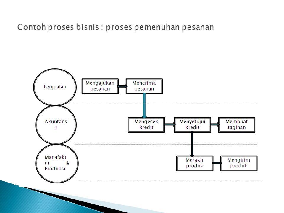 Contoh proses bisnis : proses pemenuhan pesanan