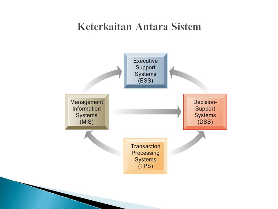 Keterkaitan Antara Sistem