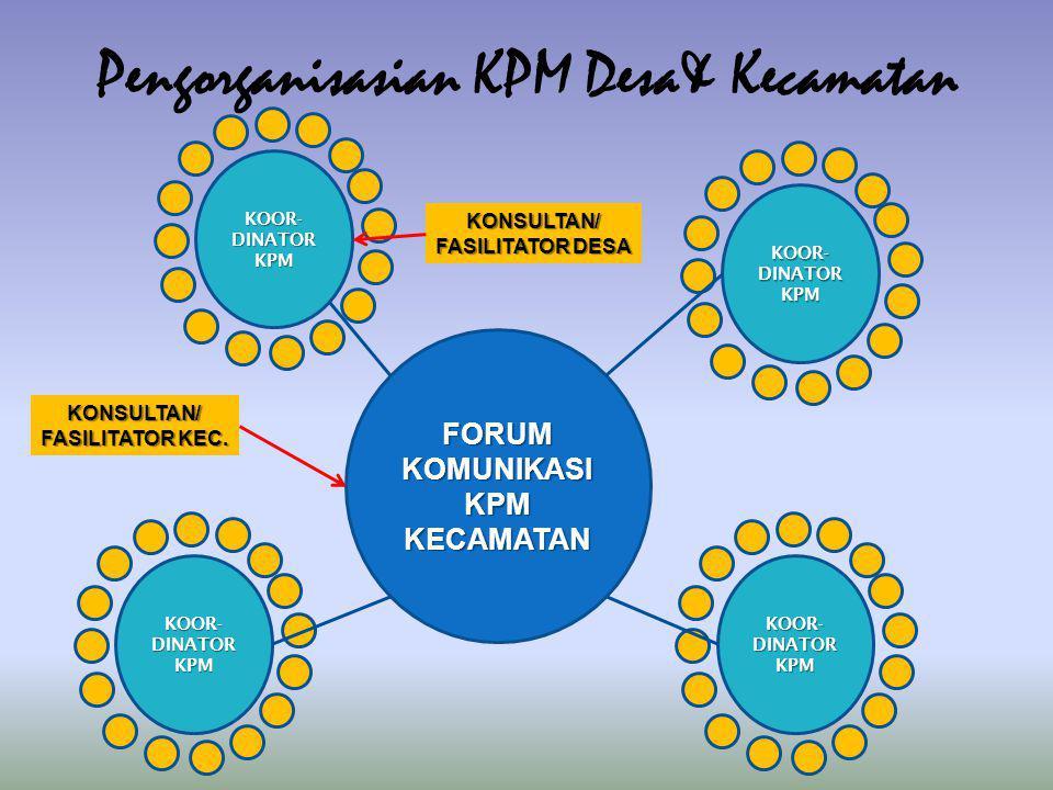 Pengorganisasian KPM Desa& Kecamatan