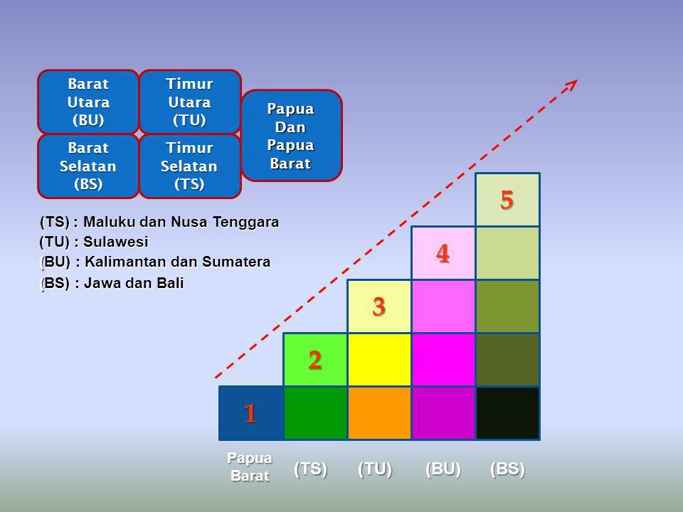 5 4 3 2 1 (TS) (TU) (BU) (BS) Barat Utara (BU) Timur Utara (TU) Papua