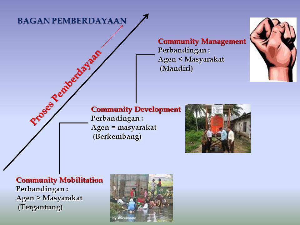 Proses Pemberdayaan BAGAN PEMBERDAYAAN Community Management