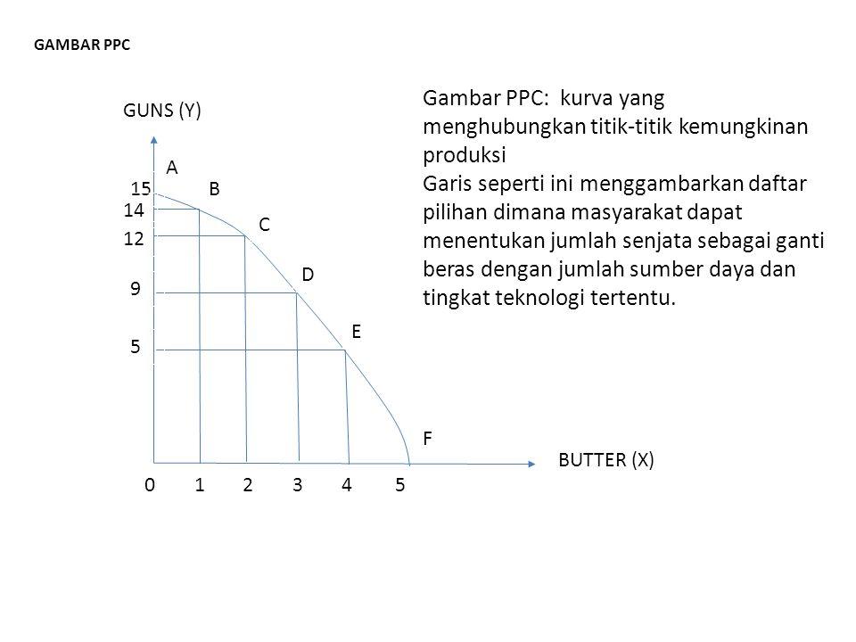 Gambar PPC: kurva yang menghubungkan titik-titik kemungkinan produksi