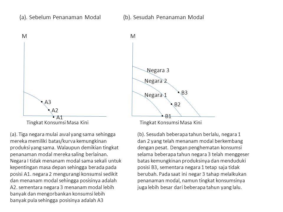 (a). Sebelum Penanaman Modal (b). Sesudah Penanaman Modal
