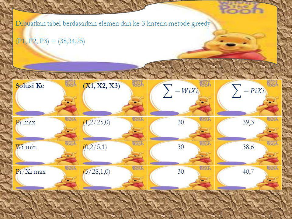 Dibuatkan tabel berdasarkan elemen dari ke-3 kriteria metode greedy