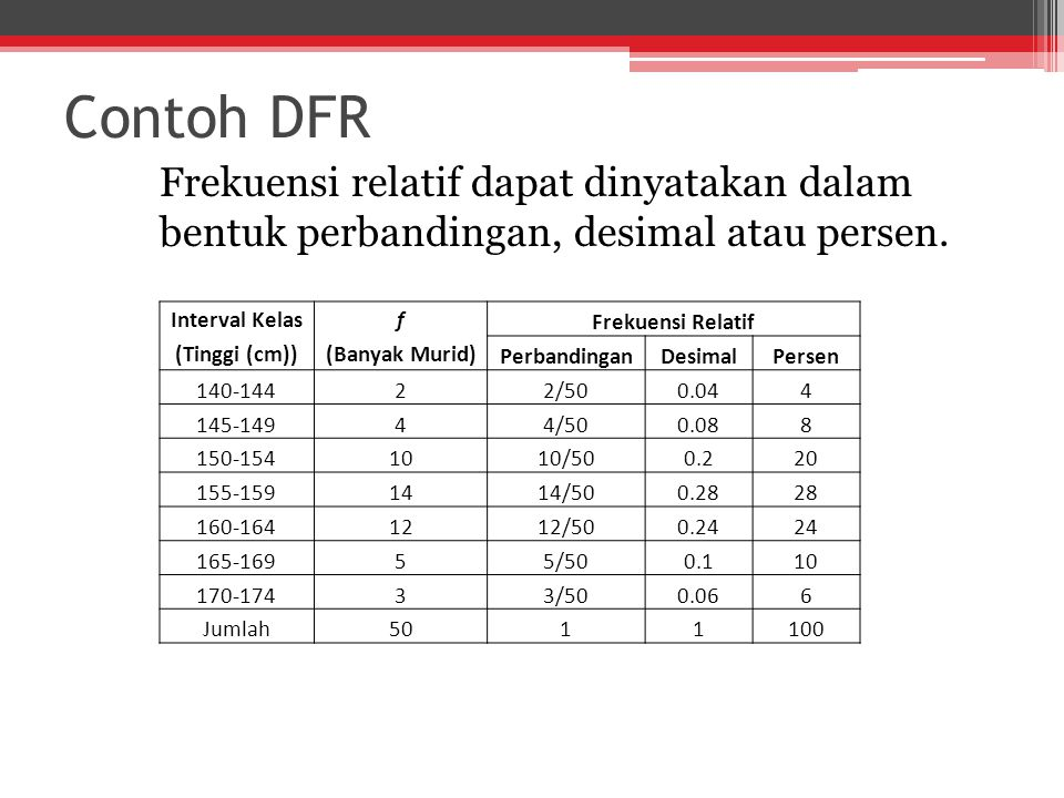 Contoh DFR Frekuensi relatif dapat dinyatakan dalam bentuk perbandingan, desimal atau persen. Interval Kelas.