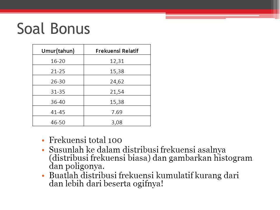 Soal Bonus Frekuensi total 100