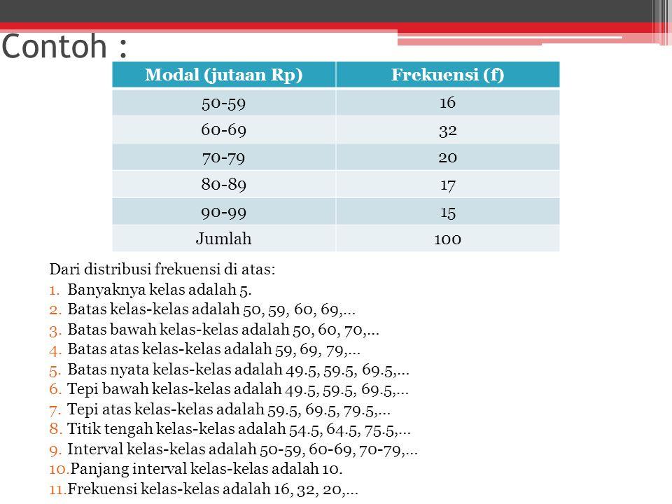 Contoh : Modal (jutaan Rp) Frekuensi (f) 50-59 16 60-69 32 70-79 20