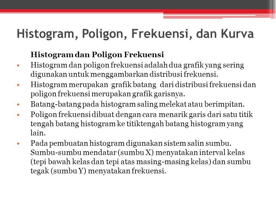 Histogram, Poligon, Frekuensi, dan Kurva