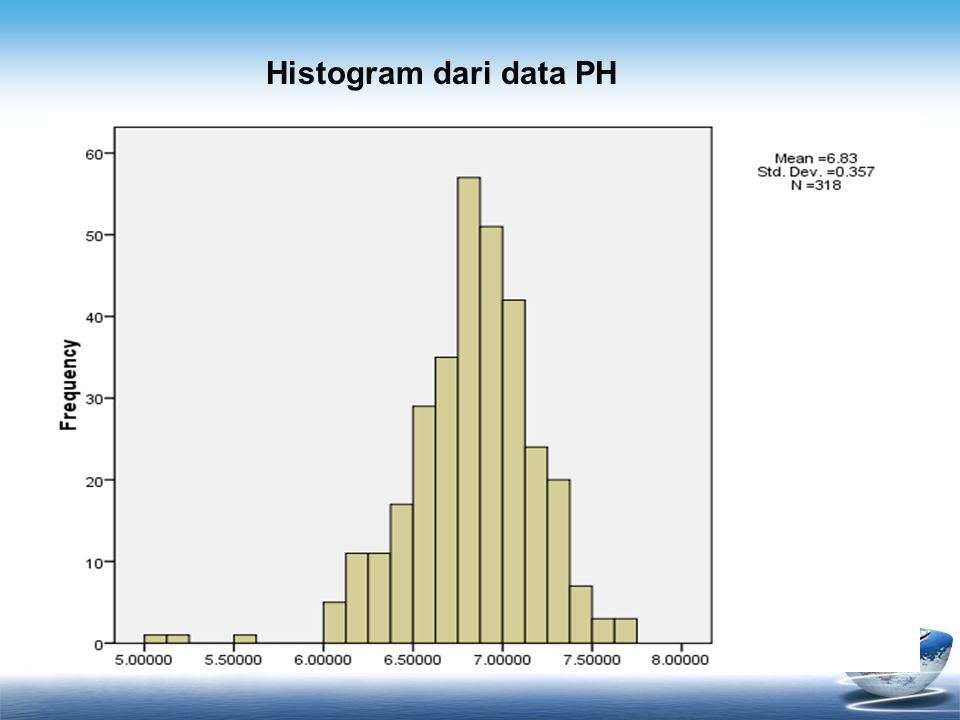 Histogram dari data PH