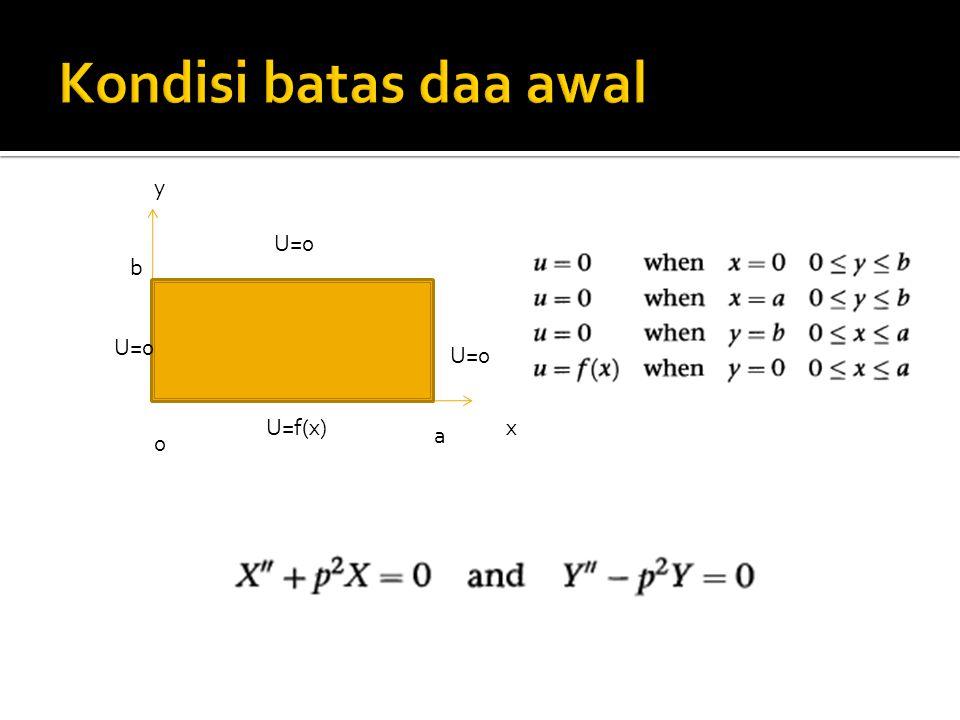 Kondisi batas daa awal x y a b U=0 U=f(x) U=0