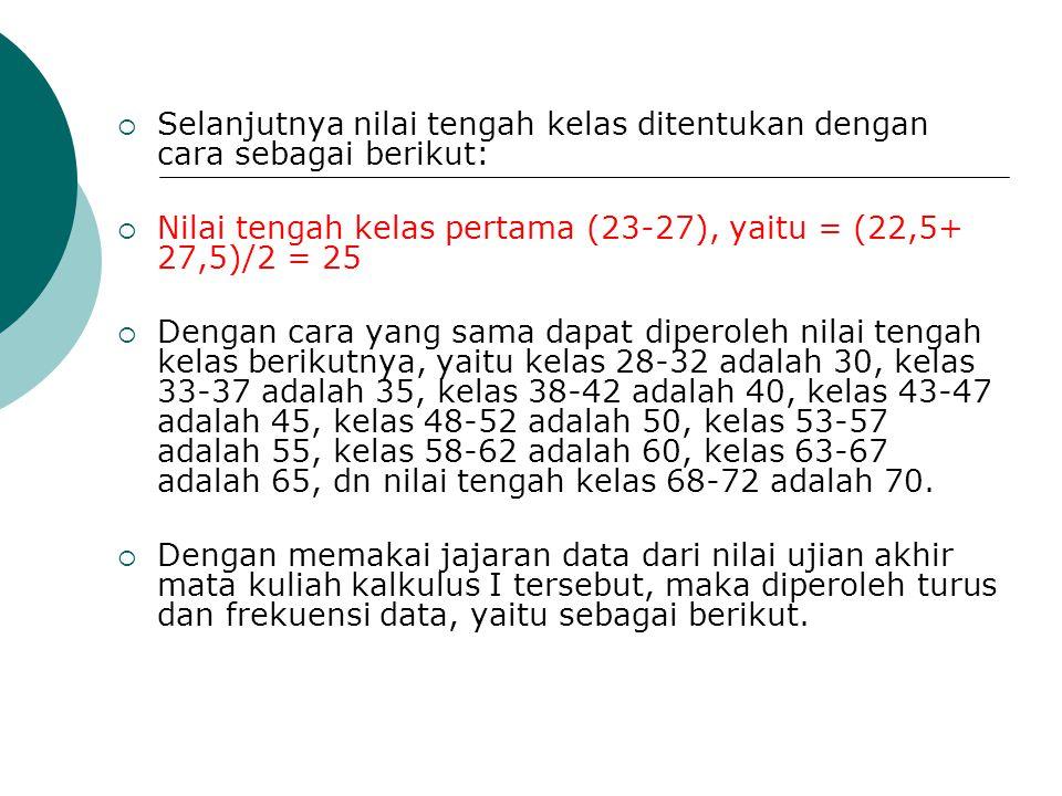 Selanjutnya nilai tengah kelas ditentukan dengan cara sebagai berikut: